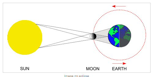 The true calendar an eclipse of the sun occurs when the earth passes through the moons shadow the moons shadow has two parts a fainter outer region in light gray called ccuart Gallery